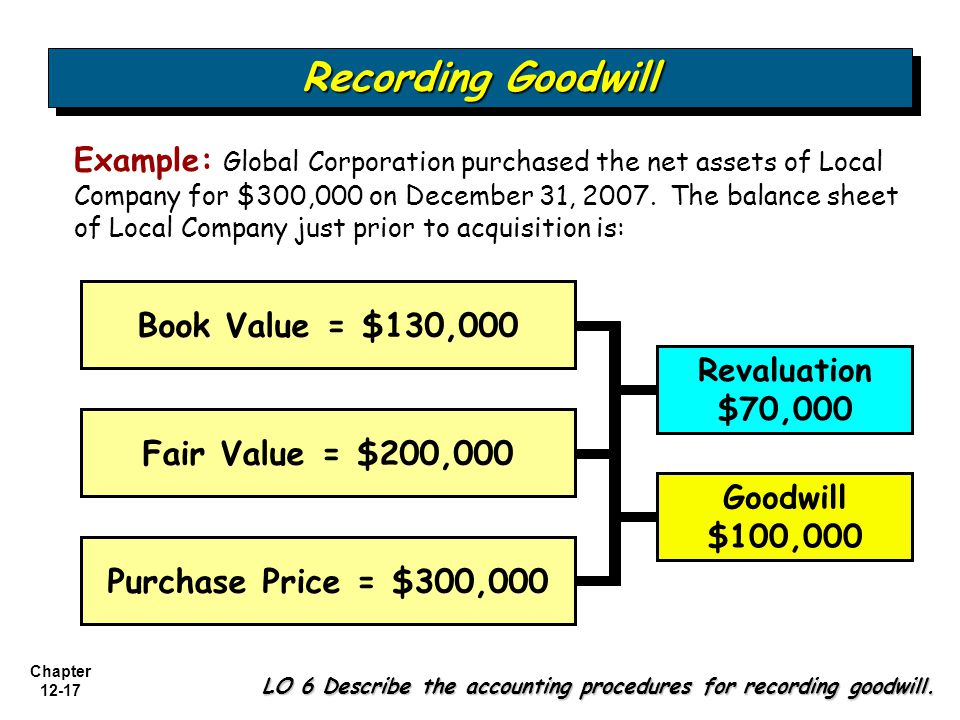 Recording Goodwill Book Value = $130,000 Fair Value = $200,000