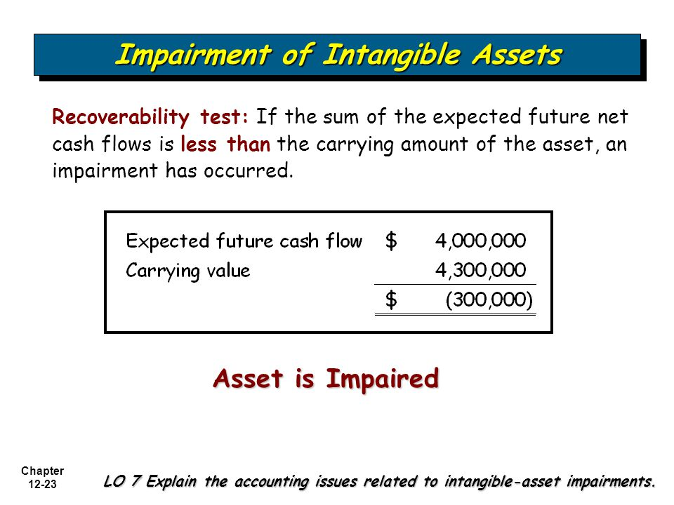 Impairment of Intangible Assets