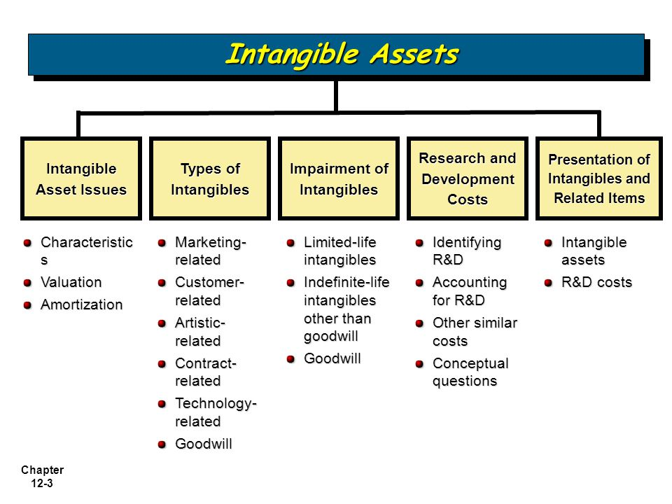 Csr intangible asset or liability