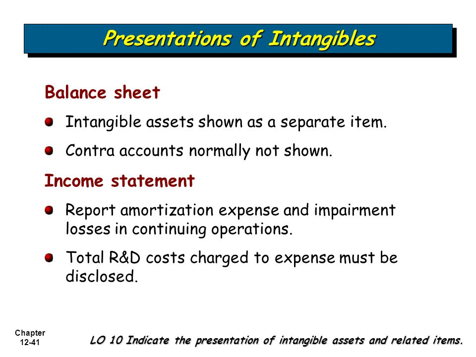 Presentations of Intangibles