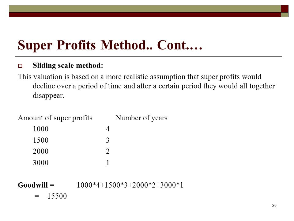 Super Profits Method.. Cont.…