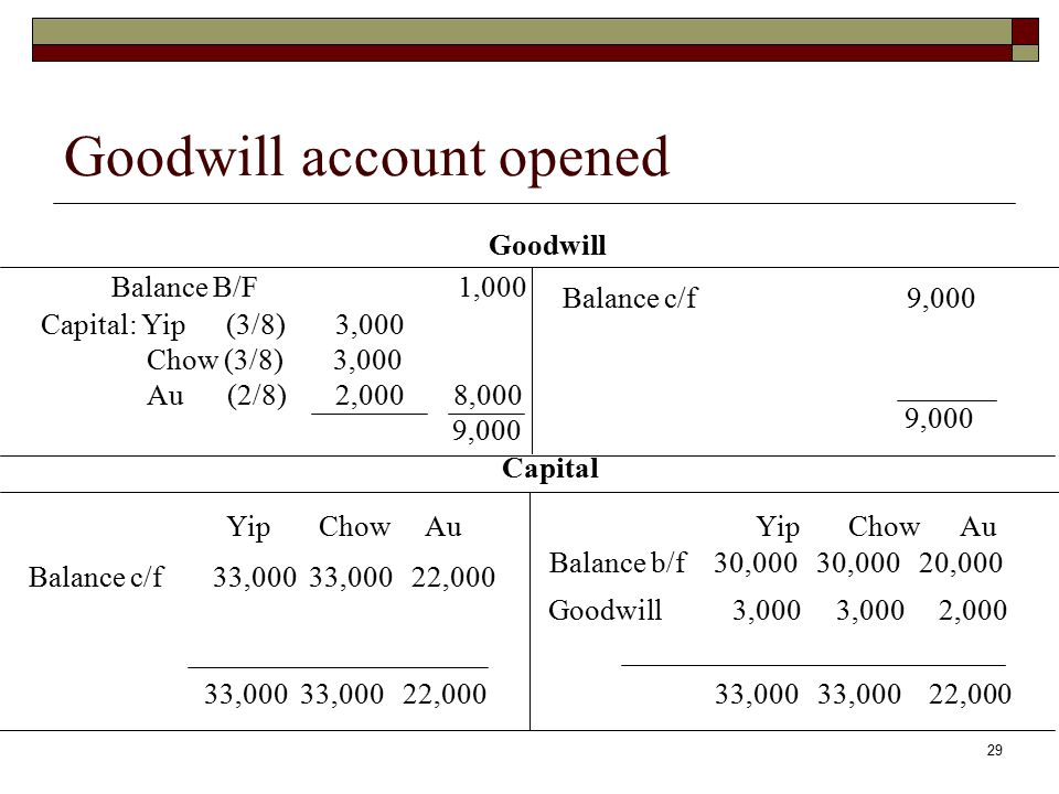 valuation of goodwill pdf download