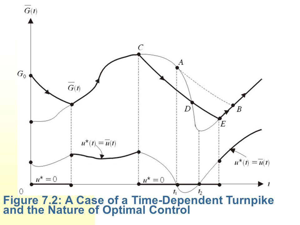 Figure 7.2: A Case of a Time-Dependent Turnpike and the Nature of Optimal Control