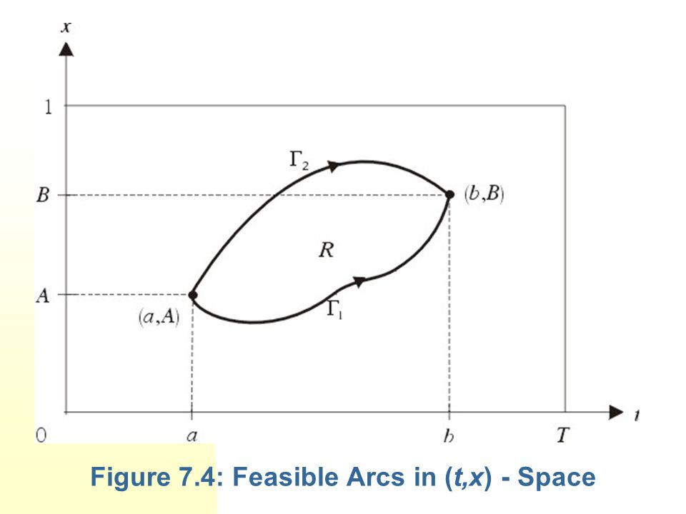 Figure 7.4: Feasible Arcs in (t,x) - Space
