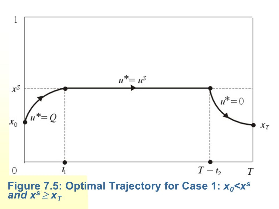 Figure 7.5: Optimal Trajectory for Case 1: x0<xs and xs  xT