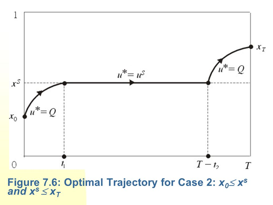 Figure 7.6: Optimal Trajectory for Case 2: x0 xs and xs  xT