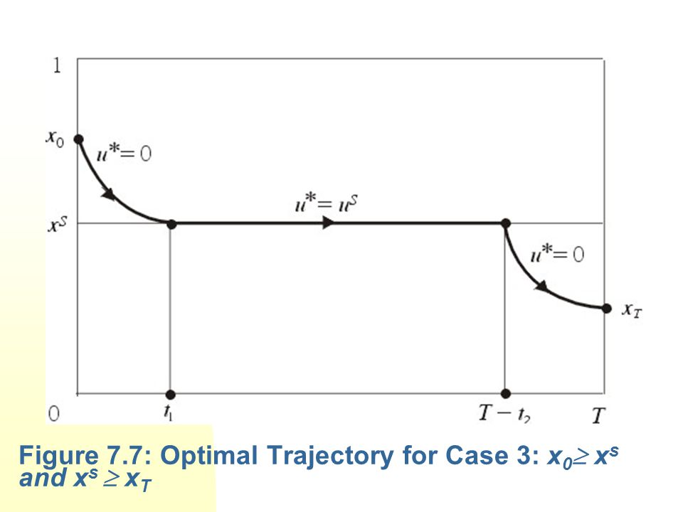 Figure 7.7: Optimal Trajectory for Case 3: x0 xs and xs  xT