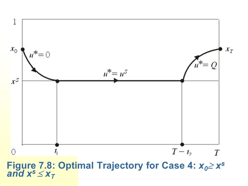 Figure 7.8: Optimal Trajectory for Case 4: x0 xs and xs  xT