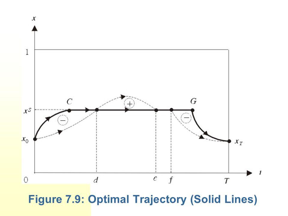 Figure 7.9: Optimal Trajectory (Solid Lines)