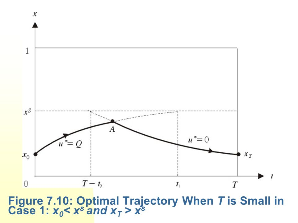 Figure 7.10: Optimal Trajectory When T is Small in Case 1: x0< xs and xT > xs