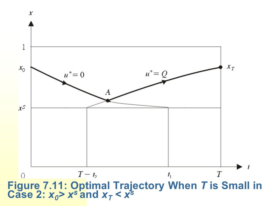 Figure 7.11: Optimal Trajectory When T is Small in Case 2: x0> xs and xT < xs