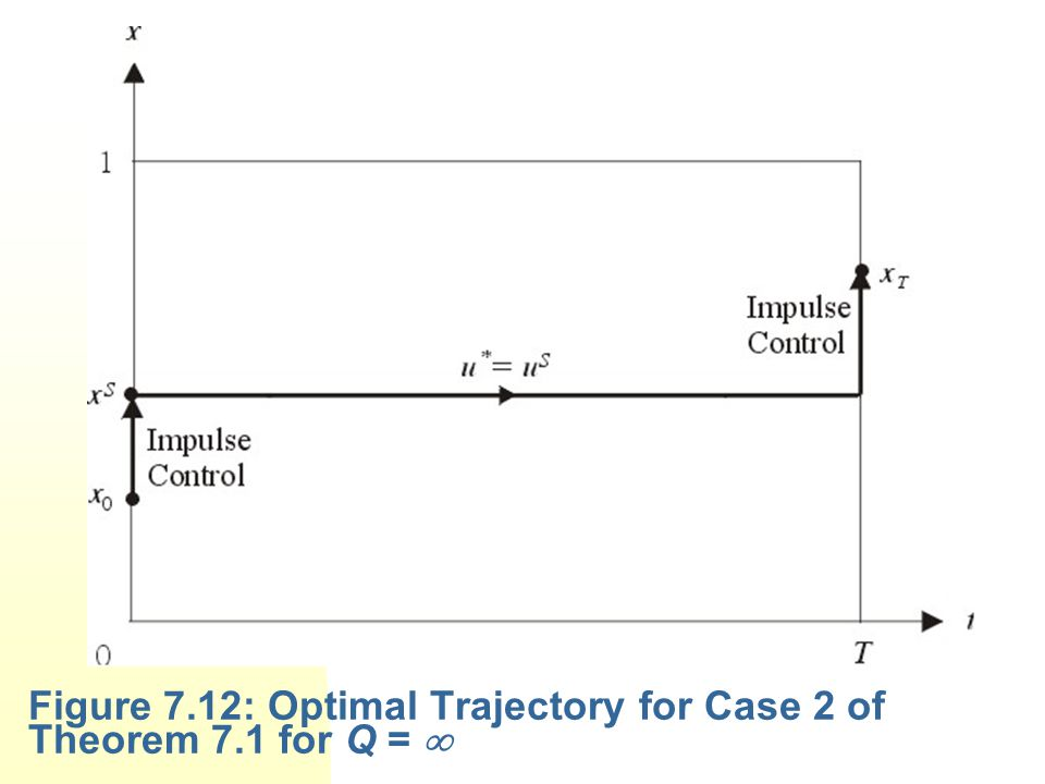 Figure 7.12: Optimal Trajectory for Case 2 of Theorem 7.1 for Q = 