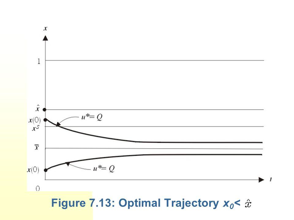 Figure 7.13: Optimal Trajectory x0<