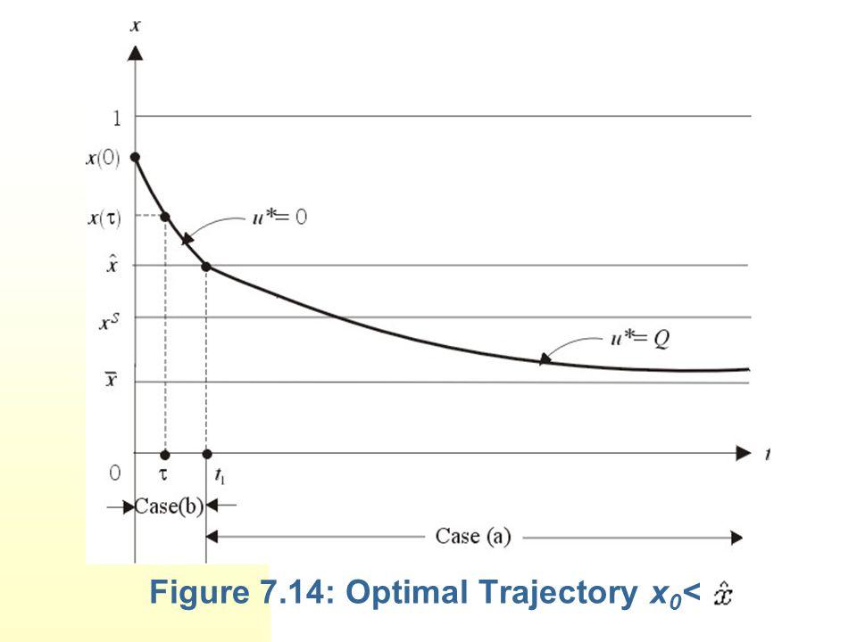Figure 7.14: Optimal Trajectory x0<