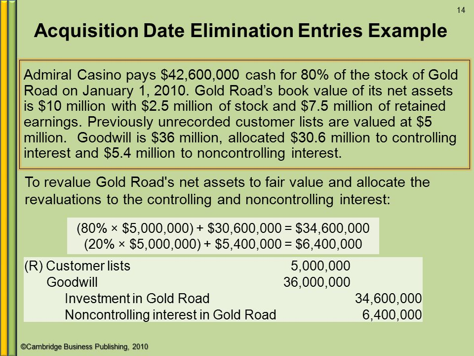 Acquisition Date Elimination Entries Example