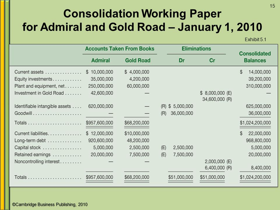 Consolidation Working Paper for Admiral and Gold Road – January 1, 2010