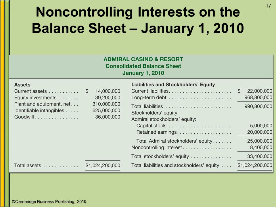 Noncontrolling Interests on the Balance Sheet – January 1, 2010