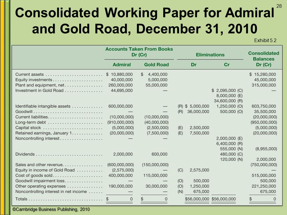 Consolidated Working Paper for Admiral and Gold Road, December 31, 2010