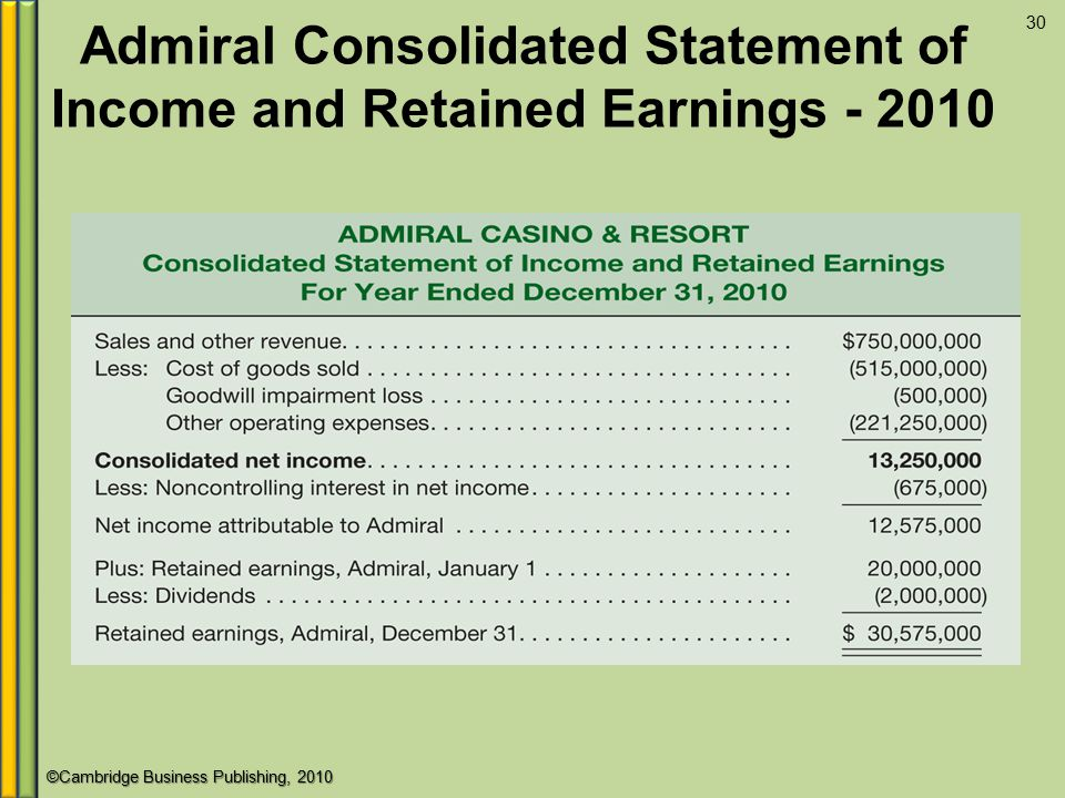 Admiral Consolidated Statement of Income and Retained Earnings - 2010