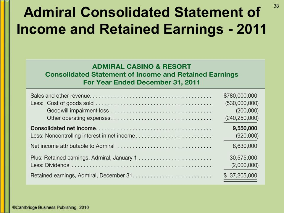 Admiral Consolidated Statement of Income and Retained Earnings - 2011