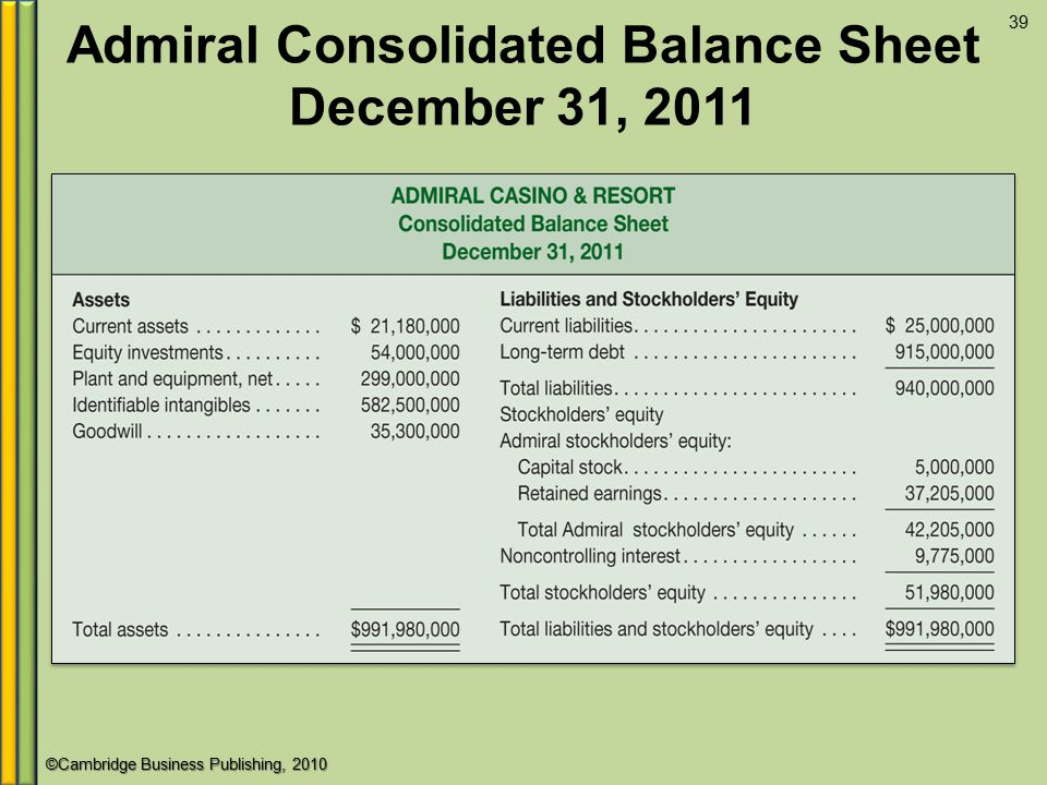 Admiral Consolidated Balance Sheet December 31, 2011