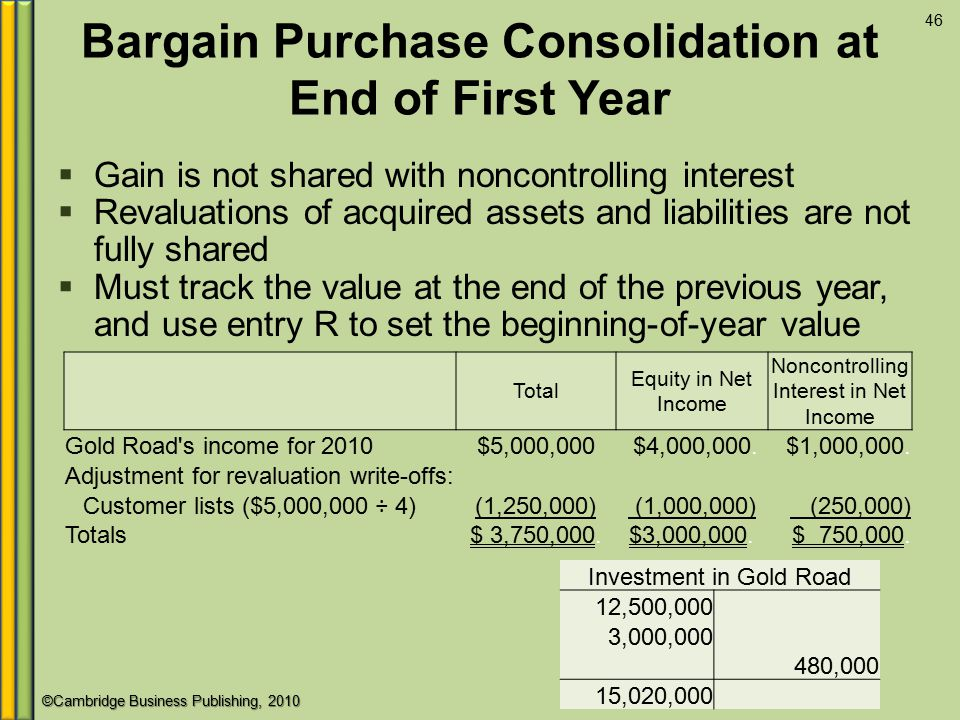 Bargain Purchase Consolidation at End of First Year