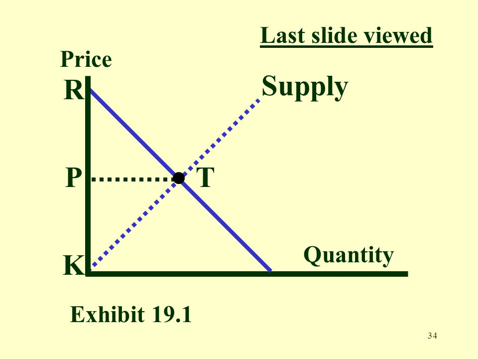 Last slide viewed Price Supply R P T Quantity K Exhibit 19.1