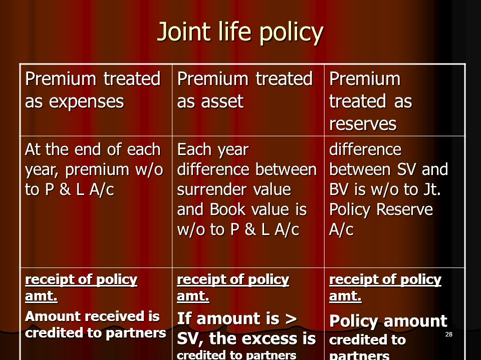 Joint life policy Premium treated as expenses Premium treated as asset