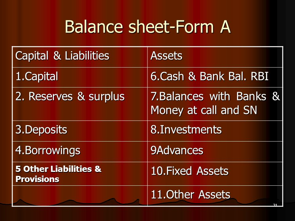 Balance sheet-Form A Capital & Liabilities Assets 1.Capital