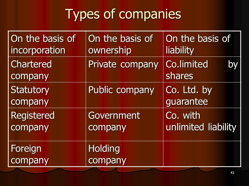 Types of companies On the basis of incorporation