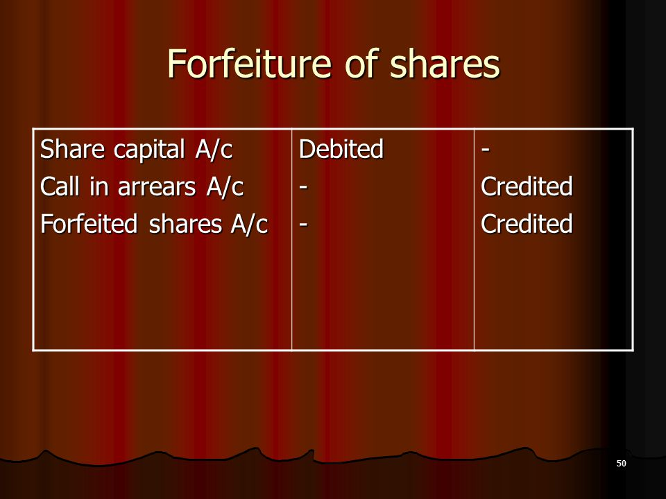 Forfeiture of shares Share capital A/c Call in arrears A/c