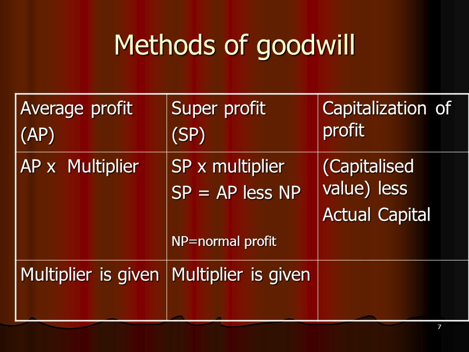 Methods of goodwill Average profit (AP) Super profit (SP)
