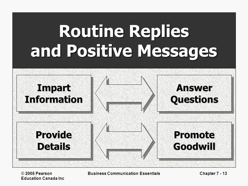 Routine Replies and Positive Messages