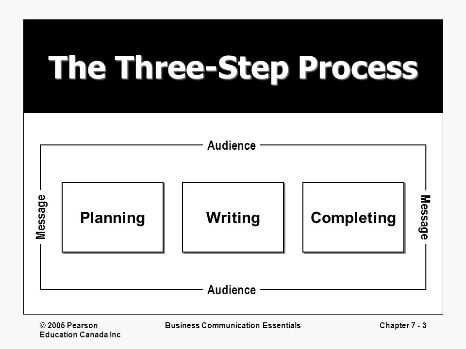 The Three-Step Process