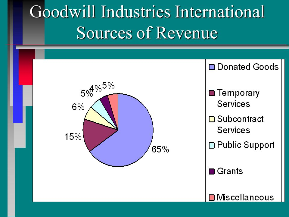 Goodwill Industries International Sources of Revenue