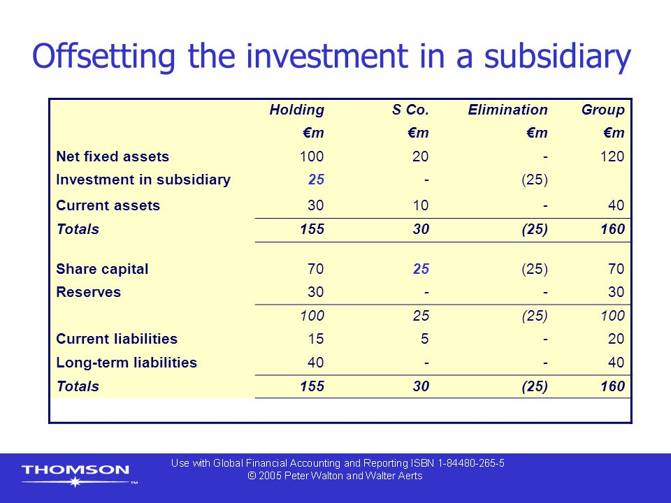 Offsetting the investment in a subsidiary
