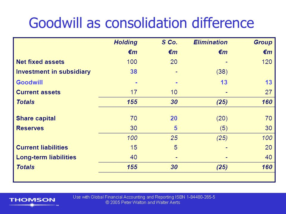 Goodwill as consolidation difference