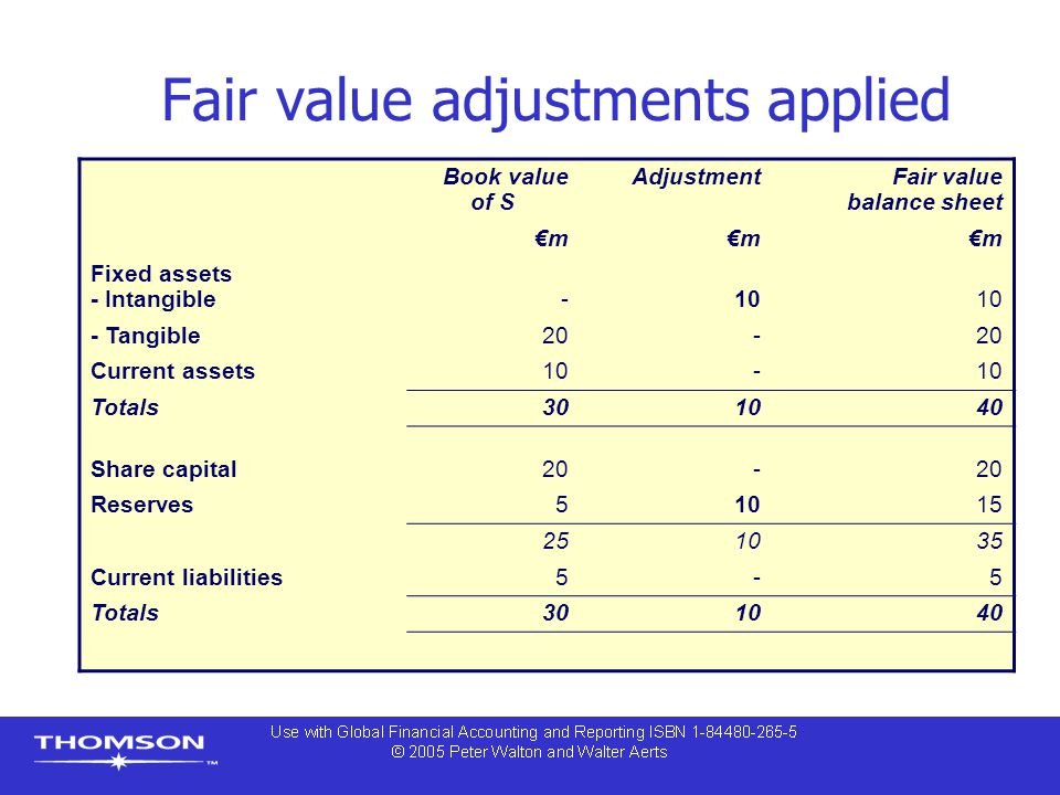 balance sheet and fair value Under the fair value balance sheets, should the changes in fair value be disclosed in the income statement or directly in stockholder's equity.