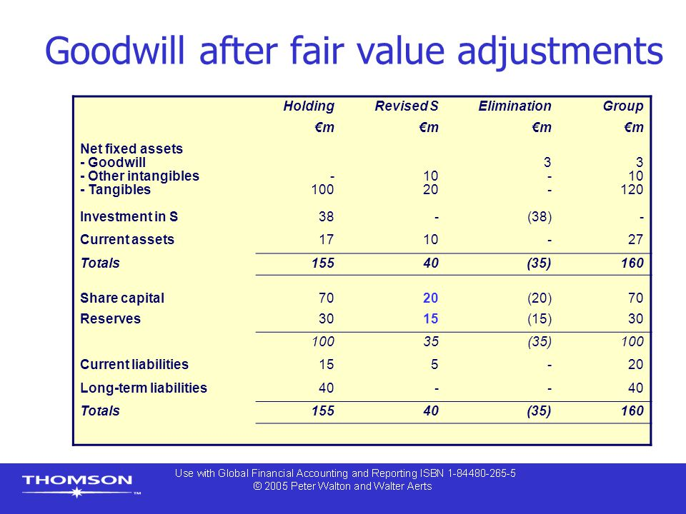 Goodwill after fair value adjustments
