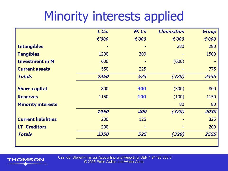 Minority interests applied