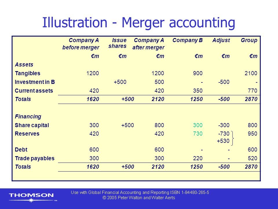 Illustration - Merger accounting
