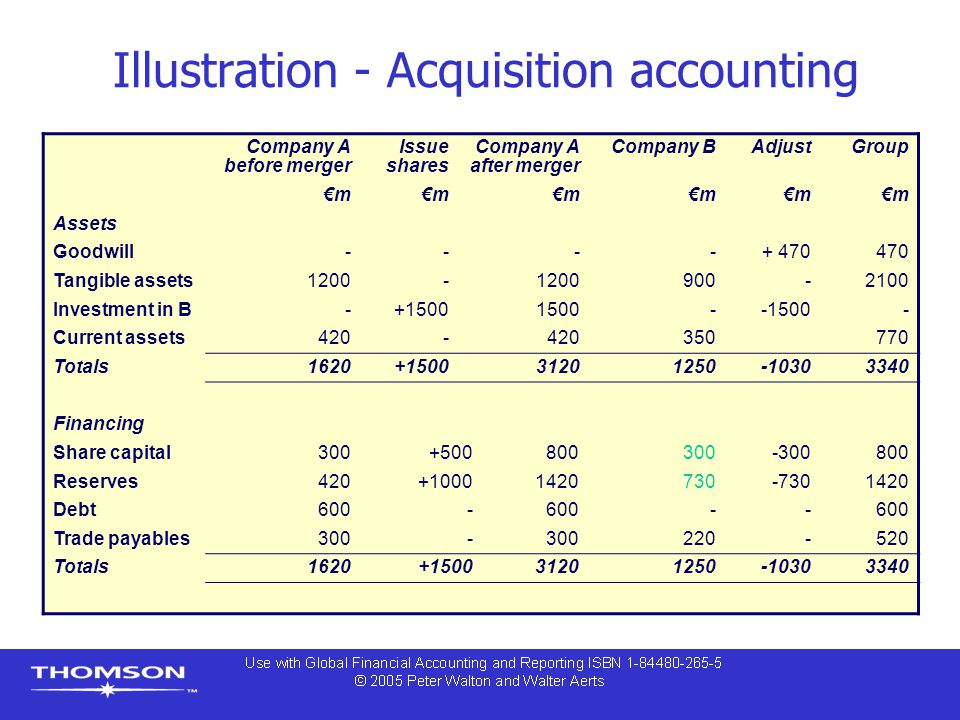 Illustration - Acquisition accounting
