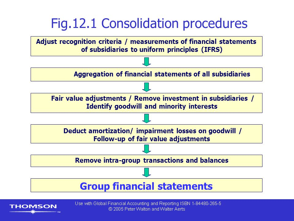 Fig.12.1 Consolidation procedures