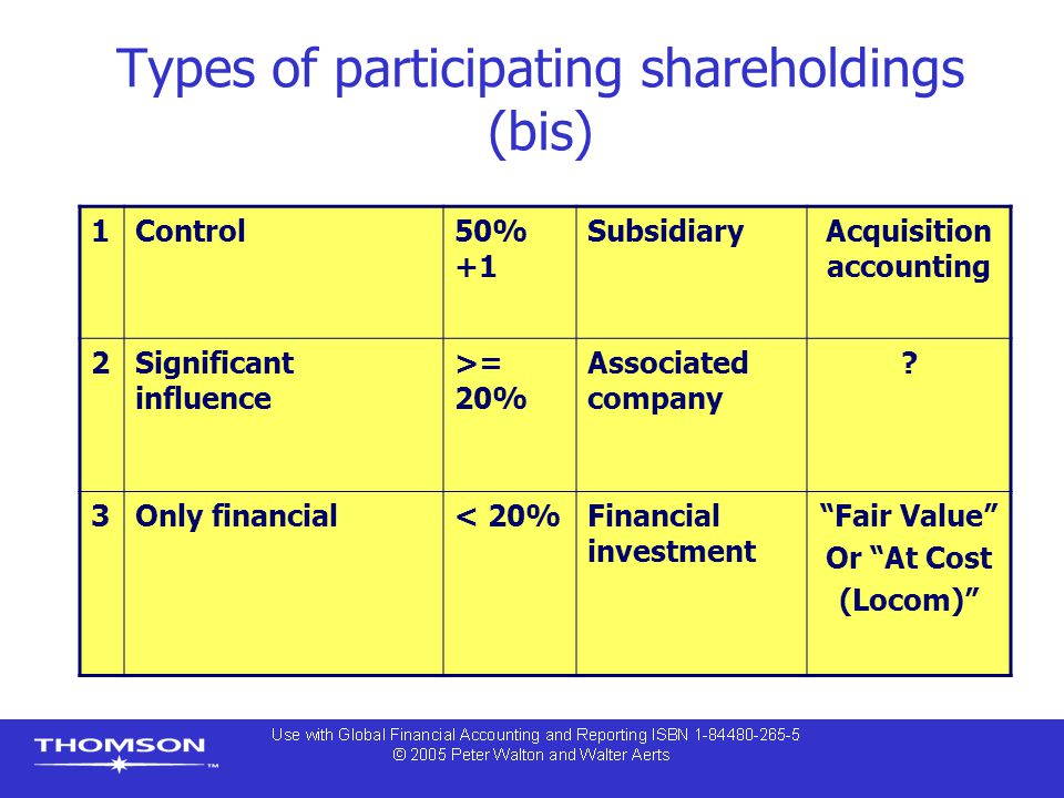 Types of participating shareholdings (bis)