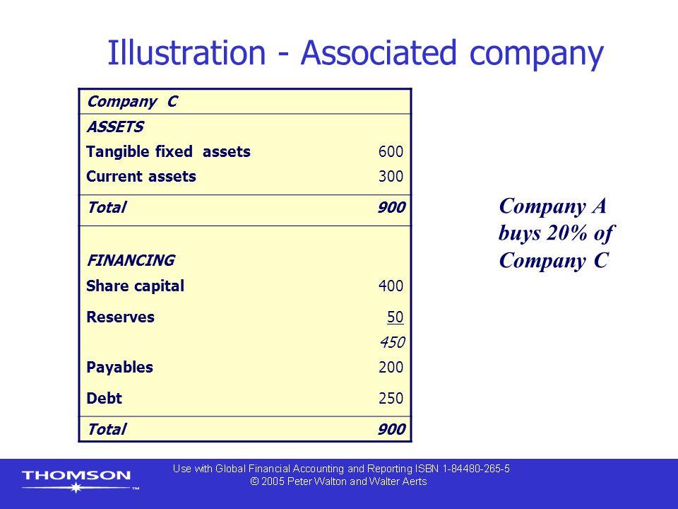 Illustration - Associated company