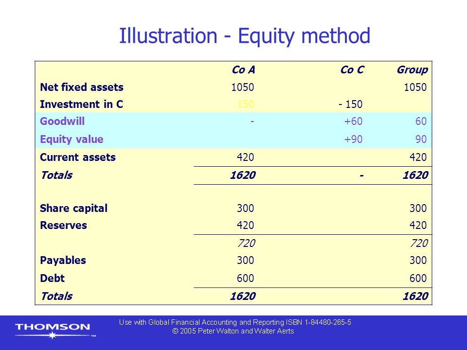 Illustration - Equity method