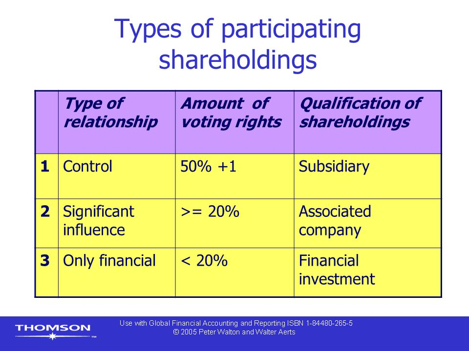 Types of participating shareholdings