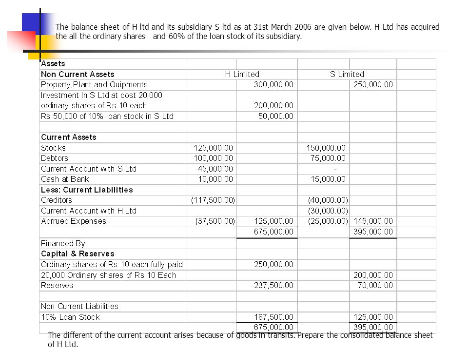 The balance sheet of H ltd and its subsidiary S ltd as at 31st March 2006 are given below. H Ltd has acquired the all the ordinary shares and 60% of the loan stock of its subsidiary.
