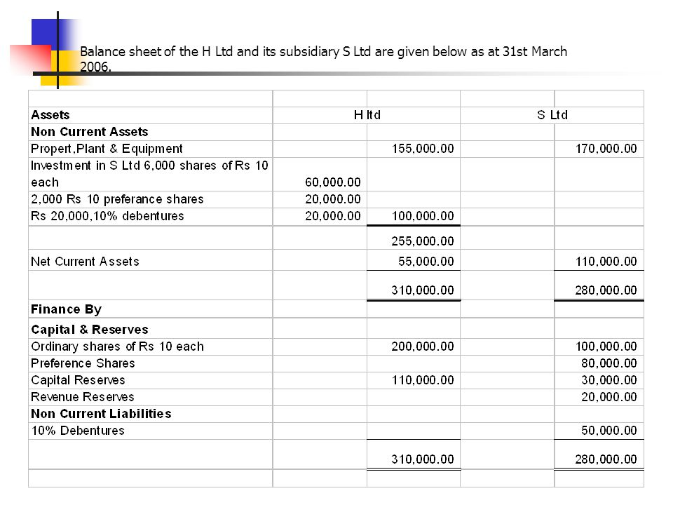 Balance sheet of the H Ltd and its subsidiary S Ltd are given below as at 31st March 2006.