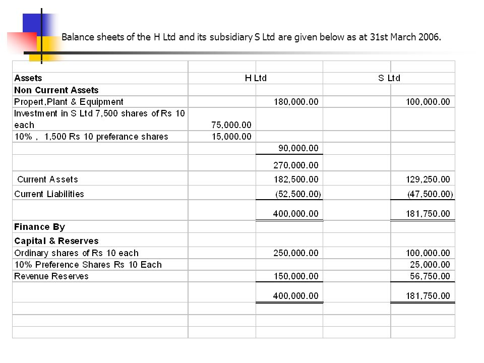 Balance sheets of the H Ltd and its subsidiary S Ltd are given below as at 31st March 2006.